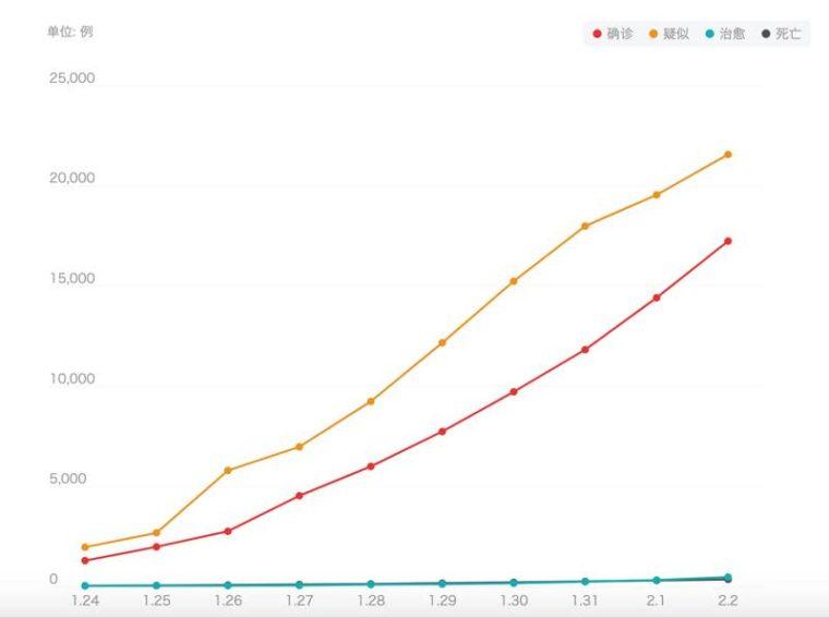 コロナウイルス感染者数グラフ